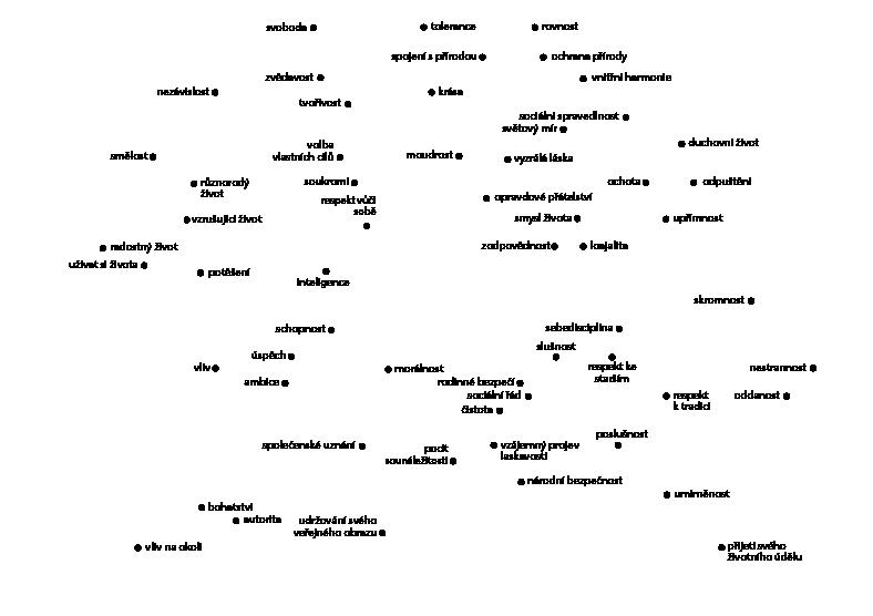 NaZemi_hodnoty